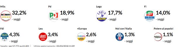 Screenshot-2018-3-5 Risultati elezioni Politiche 2018 – Tempo reale – 4 marzo 2018