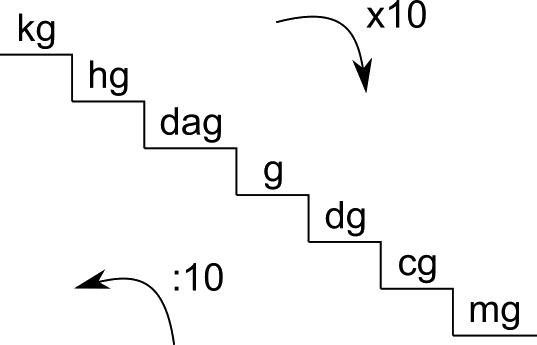 scala-del-grammo.png